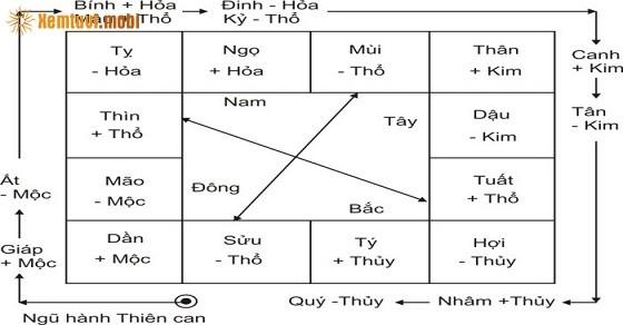 Xem Can chi và quan hệ hợp xung của Thiên can Địa chi Ngũ hành