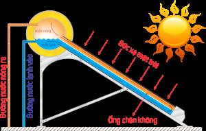 Máy nước nóng năng lượng mặt trời Đại Thành VIGO SUS 316 58-12